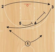 A Complete Guide to Horns Offense - Basketball Plays, Miss Match, Horns, Basket, Horn, Antlers