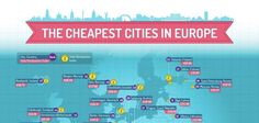 Infographic: These are the cheapest cities in Europe to travel to