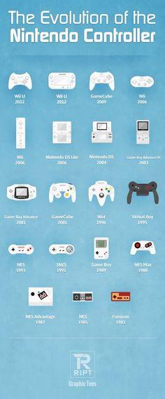 La evolución del control de Nintendo