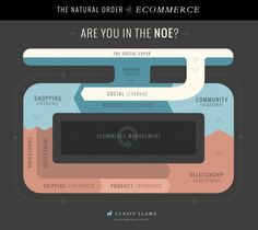 The Natural Order of eCommerce #Infographic