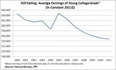 College Grad Average Earnings Nose Dive