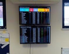 Raspberry Pi Wallboard system.