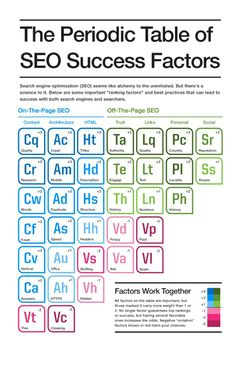 Search Engine Land& Guide to SEO and companion piece to the Periodic Table of SEO Success Factors. Get started learning the basic elements of SEO. Online Marketing Services, Seo Marketing, Marketing Digital, Affiliate Marketing, Seo Guide, Seo Tips, Seo Optimization, Search Engine Optimization, Success Factors