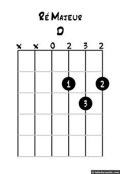 D major chord diagram How Did It Go, Saint Jacques, Guitar Chords, Teaching Music, Playing Guitar, Instruments, Language, Teacher, Money