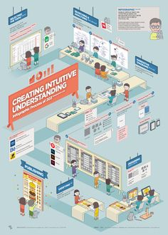 [Poster] 인포그래픽 제작과정 Infographic Process of 203 Adobe Indesign, Scientific Poster Design, Adobe Illustrator, Experience Map, Visual Map, Process Infographic, Graph Design, Presentation Layout, Information Design