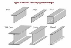 Types of sections can carrying shear strength Steel Frame House, Steel House, Steel Structure Buildings, Metal Structure, Steel Building Homes, Building A House, Structural Steel Beams, Casa Loft, Types Of Steel
