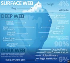Infographic Of The Day: A Data-Driven Look At Dark Web Marketplaces Basic Computer Programming, Learn Computer Coding, Life Hacks Computer, Computer Basics, Computer Problems, Technology Hacks, Science And Technology, Technology Articles, Teaching Technology