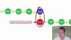 O que é o My24HourIncome e Como Funciona por Drew Burton - Rui Magalhães