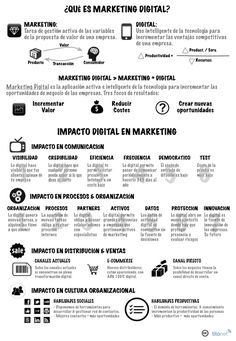 Infografía sobre marketing digital. #Marketingdigital #infografia