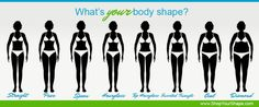Find your true body shape with this website. It has a body shape calculator based on your personal measurements and a description depicting each. #bodyshapecalculator