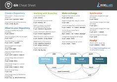 #Git Commands and Best Practices #CheatSheet from ZeroTurnaround http://zeroturnaround.com/rebellabs/git-commands-and-best-practices-cheat-sheet/ #RebelLabs