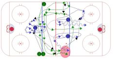 Over 550 Animated Hockey Drills For All Ages. Create practice plans for success! Hockey Drills, Ice Hockey, Gap, Lego, Chalkboard, Legos, Hockey Puck, Hockey