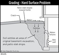 41 best french drain images landscaping beautiful gardens rh pinterest com