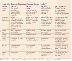 Recognizing Unwanted Results of Surgical Wound Healing. Wound Care Canada, 2010. 8(1): 22 - www.woundcarecanada.ca