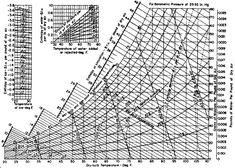 Ashrae Psychrometric Chart  Chems    Chart