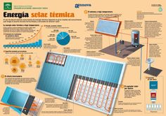 infografia solar térmica baja tempetarura Infografías en energías renovables aprende a base de imágenes