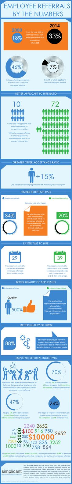 Employee Referrals by the numbers: An Infographic by Simplicant