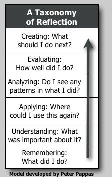 This chart is a great way to raise students critical thinking skills. It is a reflection form of Bloom's Taxonomy. Students work backwards by asking questions that they can then use to motivate them through their research process. Teaching Strategies, Teaching Tips, Teaching Art, Thinking Skills, Critical Thinking, Visible Learning, Reflective Learning, Reflective Practice, Instructional Coaching