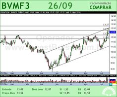 BMFBOVESPA - BVMF3 - 26/09/2012 #BVMF3 #analises #bovespa