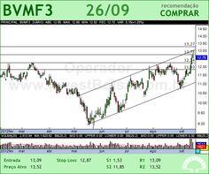 BMFBOVESPA - BVMF3 - 26/09/2012 #BVMF3 #analises #bovespa