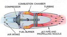 DIY Jet Engine,Turbocharger jet engine, and Jet powered go kart Turbine Engine, Gas Turbine, Rocket Engine, Jet Engine, Aerospace Engineering, Mechanical Engineering, Sabre Jet, Reactor, Jet Air
