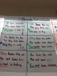 Personal pronouns chart
