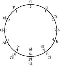 The Circle of Fifths explained simply. This made it much easier to start grasping the concept.