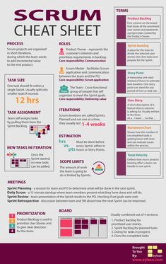 Agile project management: Scrum cheat sheet – cheat sheet - ALL ABOUT Agile Project Management, Program Management, Change Management, Business Management, Management Tips, Business Planning, Project Management Templates, Visual Management, Formation Management