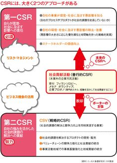 CSV(Creating Shared Value:共通価値の創造)20140508