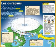 Fiche exposés : Les ouragans