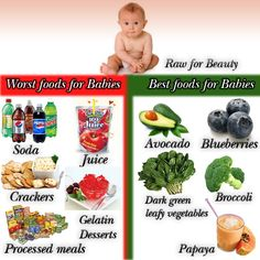 Via Rawforbeauty on FB -- Best & worst foods for babies. Remember we are setting the example for our children. Start them on healthy habits now. A healthy active family is a happy family !