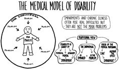 The Social vs. Medical Model of Disability, Communities Will Be Forced To Choose
