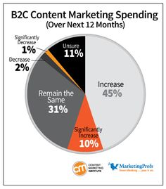 Developing a cutting edge content marketing strategy for B2B & B2C portals will pay off to the companies and earn good ROIs. The demand for content marketing is on continuous rise and which is the reason for making practical and worthy strategies.