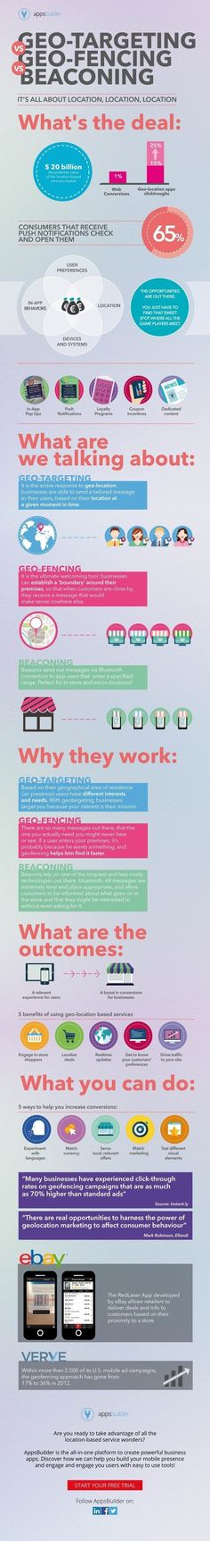 Geo-Targeting vs. Geo-Fencing vs. Beaconing --  Location Based Marketing Infographic  I found this marketing style of Geo-targeting interesting.