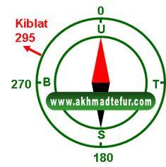 kompas untuk menentukan arah kiblat