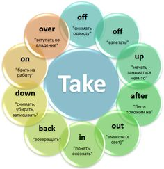 English is full of Phrasal Verbs and it& challenging for learners to know how and when to use them. This page covers the most common P. English Verbs, English Phrases, Learn English Words, English Vocabulary, English Grammar, English Tips, English Fun, English Study, English Lessons