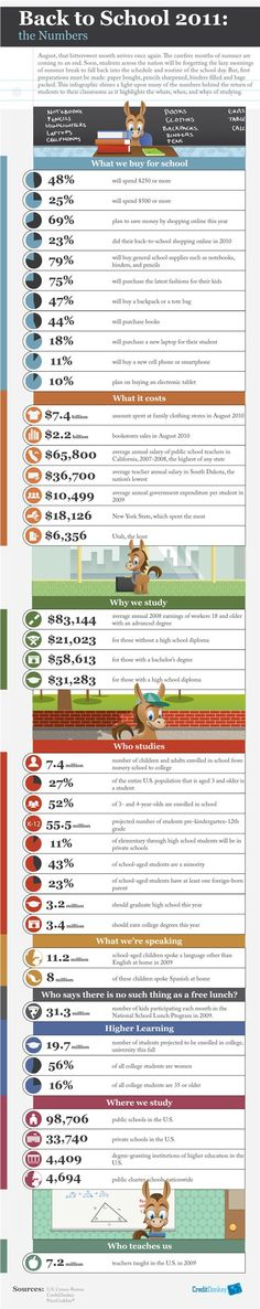 Infographic: Back to School Statistics Build Credit, Talking Back, Good Student, Apply Online, College Students, Back To School, Families, Infographic, Numbers