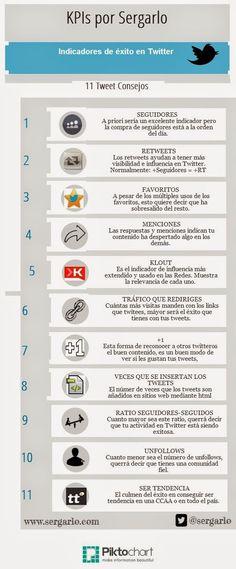 Infografía en español con once indicadores clave para conocer si se esta siguiendo la estrategia social adecuada para promover una cuenta de Twitter.
