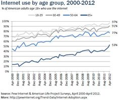 Great stats about Older Adults and Internet Use - Many more graphs from Pew Internet Research when you click the link - Users over 65 stats -- Posted 6/2012