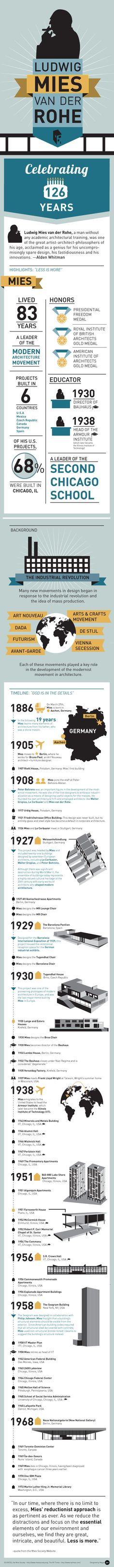 Celebrating Mies van der Rohe, Archdaily Infographic