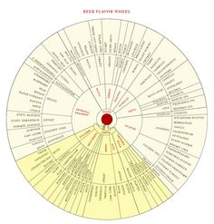 #beer #FlavorWheel