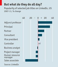 Find out the most popular job titles on LinkedIn. And, here's a tip: Try to use one that's not over-used.