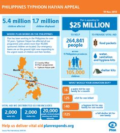 Helping Children, Children And Family, Plan International, Food Program, Good Deeds, Philippines, Effort, Infographic, It Works