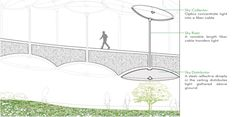 The Low-Line: An Underground Park For New York City's Lower Ea...