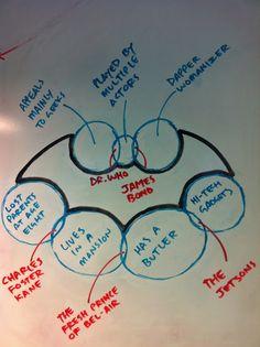 Bat symbol made out of venn diagrams.
