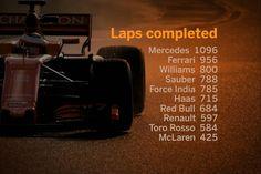 【動画】 2017年 F1プレシーズンテスト:総合タイム&走行距離  [F1 / Formula 1]