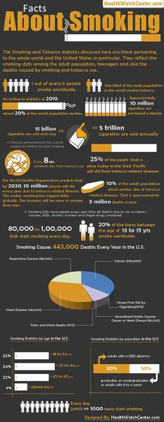 Facts About Smoking | Learn more at http://www.1-800-therapist.com/conditions/smoking-cessation