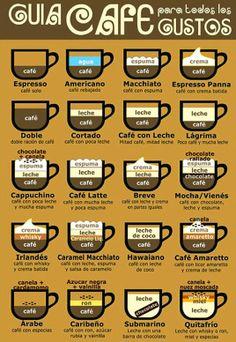 Misión 1: Descubriendo el estilo: Que tipo de café tomar