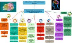 MapaConceptualInteligenciasMúltiplesGardner-Infografía-BlogGesvin