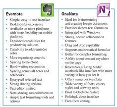 Evernote vs OneNote